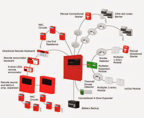 2 Wiring Bus 1 Loop Addressable 60208310626 moreover Hood Ansul System Wiring Diagram furthermore Draw Read Line Diagrams Onboard together with International Electrical Symbols likewise Sistema De Alarme De Incendio. on commercial fire alarm wiring diagrams